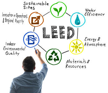 leed-credits-asphalt-materials